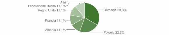 Grafico cittadinanza stranieri - Pietrapaola 2006