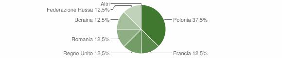 Grafico cittadinanza stranieri - Pietrapaola 2007