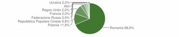 Grafico cittadinanza stranieri - Pietrapaola 2008