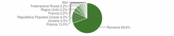 Grafico cittadinanza stranieri - Pietrapaola 2009
