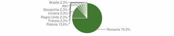 Grafico cittadinanza stranieri - Pietrapaola 2011