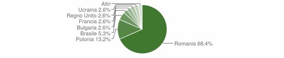 Grafico cittadinanza stranieri - Pietrapaola 2012