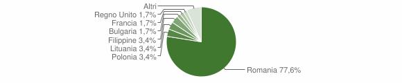 Grafico cittadinanza stranieri - Pietrapaola 2016