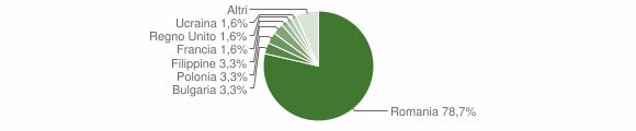 Grafico cittadinanza stranieri - Pietrapaola 2017