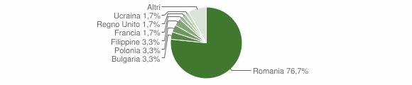 Grafico cittadinanza stranieri - Pietrapaola 2018