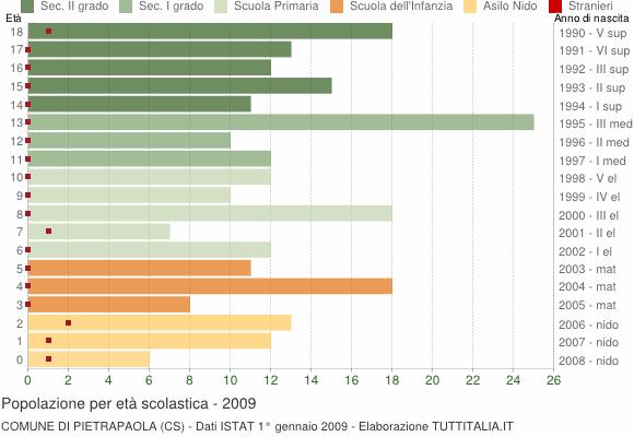 Grafico Popolazione in età scolastica - Pietrapaola 2009