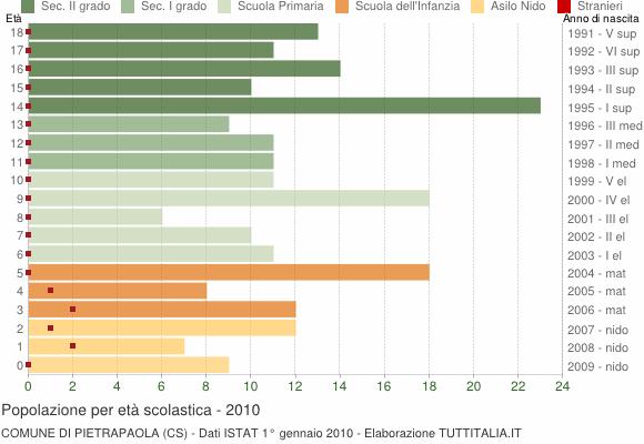 Grafico Popolazione in età scolastica - Pietrapaola 2010