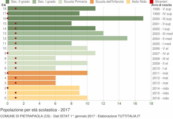 Grafico Popolazione in età scolastica - Pietrapaola 2017