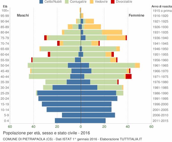Grafico Popolazione per età, sesso e stato civile Comune di Pietrapaola (CS)