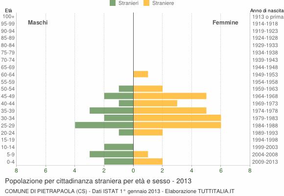 Grafico cittadini stranieri - Pietrapaola 2013