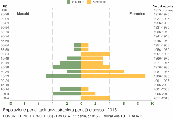 Grafico cittadini stranieri - Pietrapaola 2015