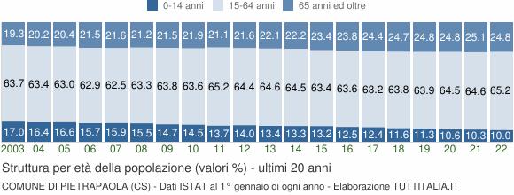 Grafico struttura della popolazione Comune di Pietrapaola (CS)