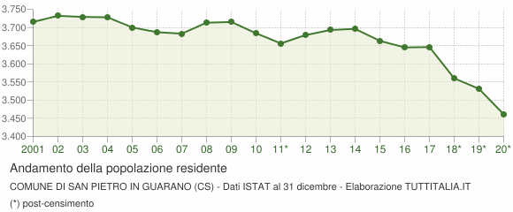 Andamento popolazione Comune di San Pietro in Guarano (CS)