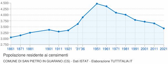 Grafico andamento storico popolazione Comune di San Pietro in Guarano (CS)