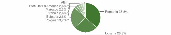 Grafico cittadinanza stranieri - San Pietro in Guarano 2011
