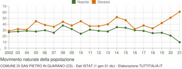 Grafico movimento naturale della popolazione Comune di San Pietro in Guarano (CS)