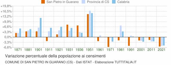 Grafico variazione percentuale della popolazione Comune di San Pietro in Guarano (CS)