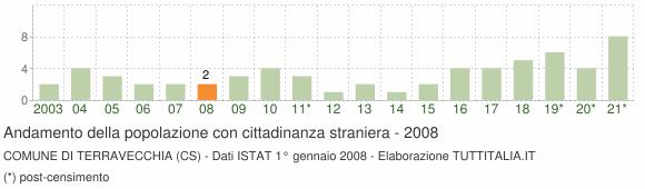 Grafico andamento popolazione stranieri Comune di Terravecchia (CS)