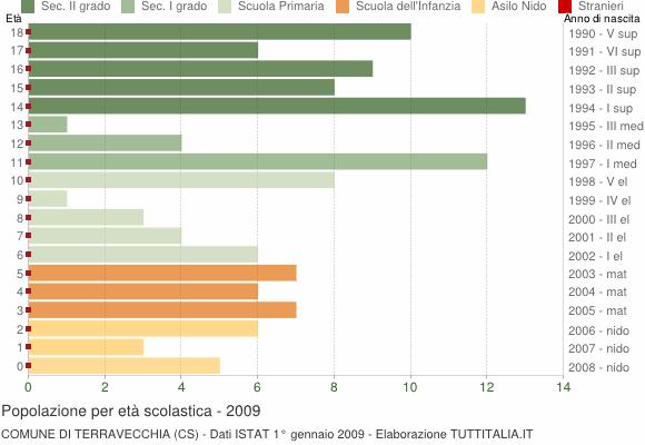 Grafico Popolazione in età scolastica - Terravecchia 2009