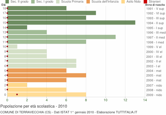Grafico Popolazione in età scolastica - Terravecchia 2010