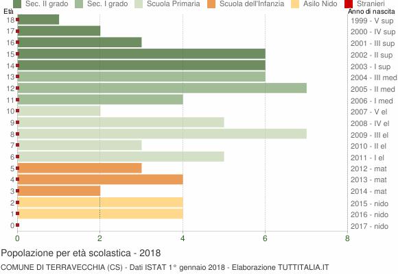 Grafico Popolazione in età scolastica - Terravecchia 2018