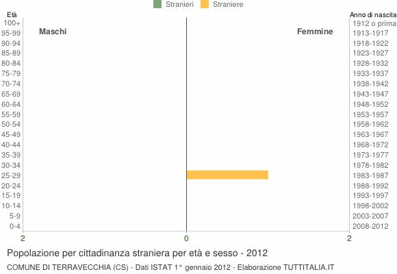 Grafico cittadini stranieri - Terravecchia 2012