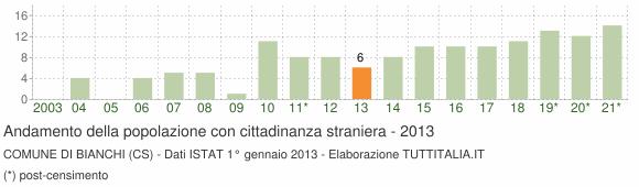 Grafico andamento popolazione stranieri Comune di Bianchi (CS)