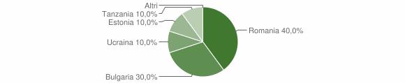 Grafico cittadinanza stranieri - Bianchi 2016