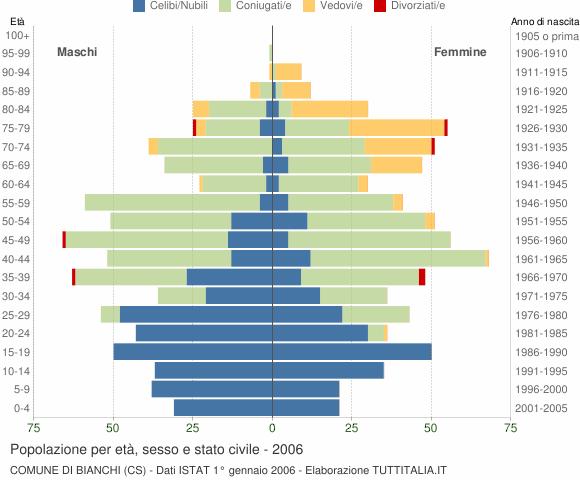 Grafico Popolazione per età, sesso e stato civile Comune di Bianchi (CS)