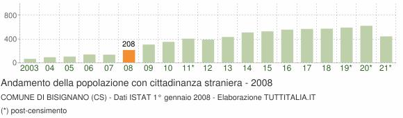 Grafico andamento popolazione stranieri Comune di Bisignano (CS)