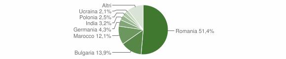 Grafico cittadinanza stranieri - Bisignano 2017