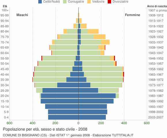 Grafico Popolazione per età, sesso e stato civile Comune di Bisignano (CS)