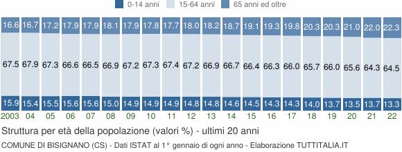 Grafico struttura della popolazione Comune di Bisignano (CS)