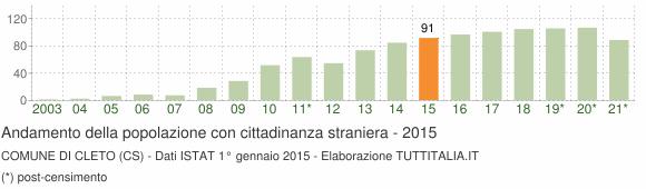 Grafico andamento popolazione stranieri Comune di Cleto (CS)
