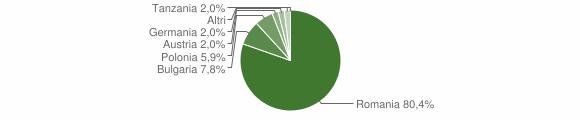 Grafico cittadinanza stranieri - Cleto 2010