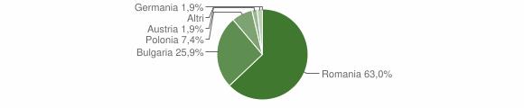 Grafico cittadinanza stranieri - Cleto 2012