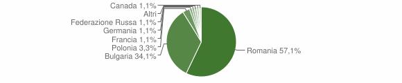 Grafico cittadinanza stranieri - Cleto 2015
