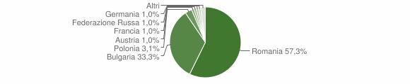 Grafico cittadinanza stranieri - Cleto 2016