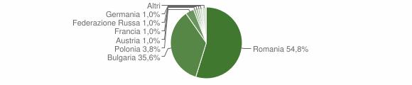 Grafico cittadinanza stranieri - Cleto 2018