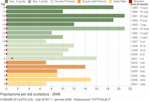 Grafico Popolazione in età scolastica - Cleto 2008