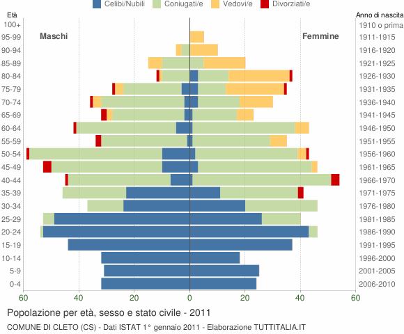 Grafico Popolazione per età, sesso e stato civile Comune di Cleto (CS)