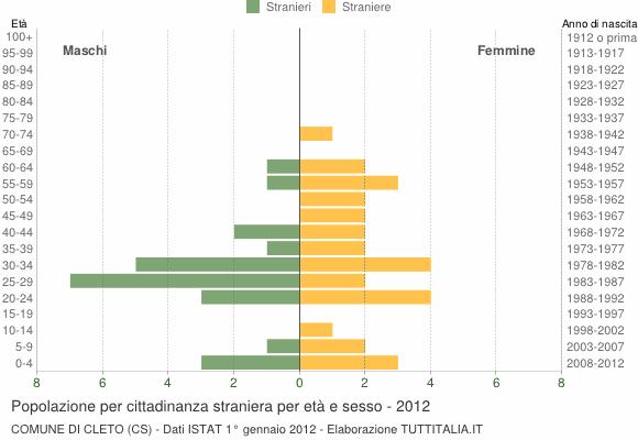 Grafico cittadini stranieri - Cleto 2012