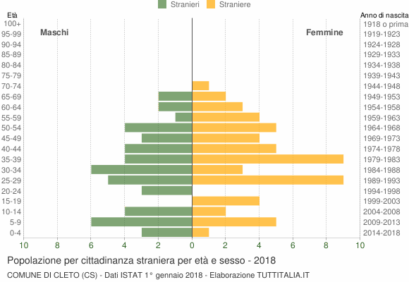 Grafico cittadini stranieri - Cleto 2018