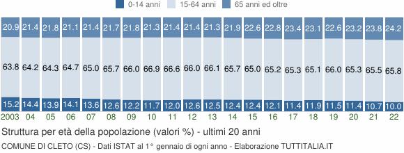 Grafico struttura della popolazione Comune di Cleto (CS)