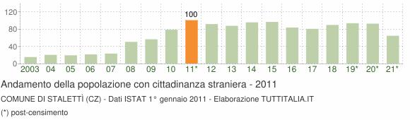 Grafico andamento popolazione stranieri Comune di Stalettì (CZ)