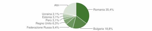 Grafico cittadinanza stranieri - Stalettì 2015