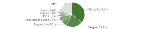 Grafico cittadinanza stranieri - Stalettì 2016