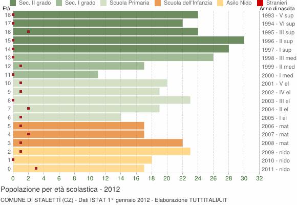 Grafico Popolazione in età scolastica - Stalettì 2012