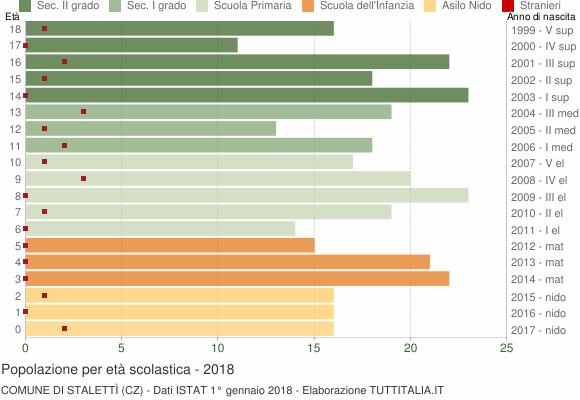 Grafico Popolazione in età scolastica - Stalettì 2018