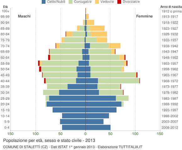 Grafico Popolazione per età, sesso e stato civile Comune di Stalettì (CZ)